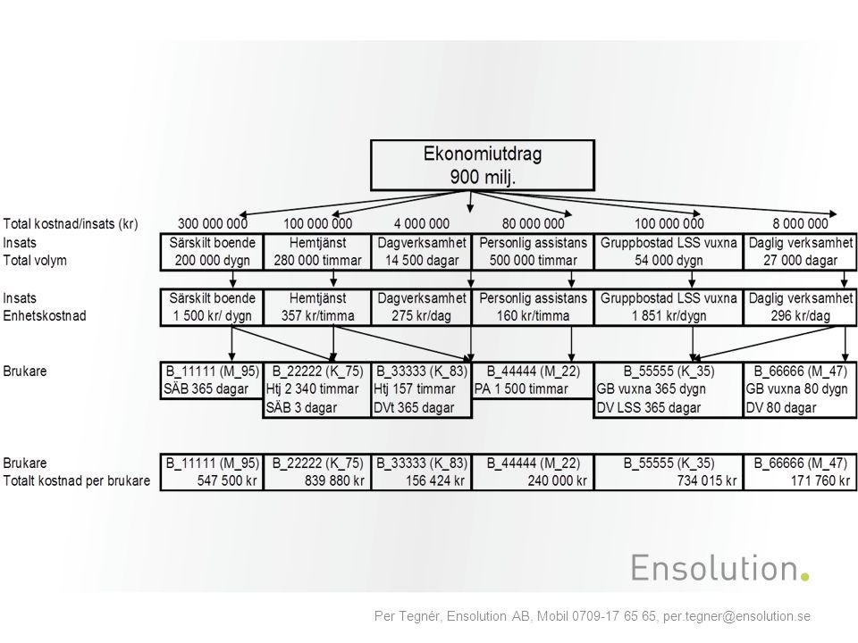 Per Tegnér, Ensolution AB, Mobil 0709-17 65 65, per.tegner@ensolution.se