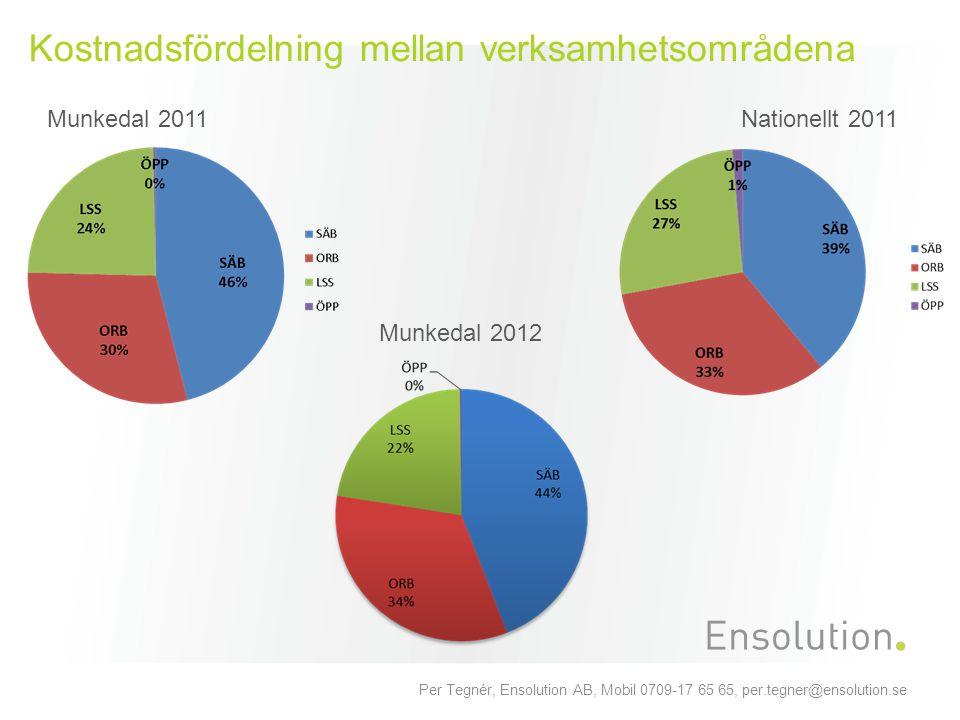 Per Tegnér, Ensolution AB, Mobil 0709-17 65 65, per.tegner@ensolution.se Kostnadsfördelning mellan verksamhetsområdena Munkedal 2011Nationellt 2011 Mu