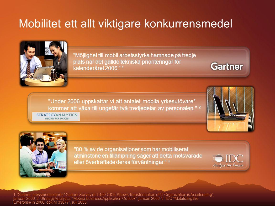 Mobilitet ett allt viktigare konkurrensmedel Möjlighet till mobil arbetsstyrka hamnade på tredje plats när det gällde tekniska prioriteringar för kalenderåret 2006. 1 80 % av de organisationer som har mobiliserat åtminstone en tillämpning säger att detta motsvarade eller överträffade deras förväntningar. 3 1: Gartner, pressmeddelande Gartner Survey of 1,400 CIOs Shows Transformation of IT Organization is Accelerating , januari 2006; 2: StrategyAnalytics, Mobile Business Application Outlook , januari 2006; 3: IDC Mobilizing the Enterprise in 2006, dok.nr 33677 , juli 2005.