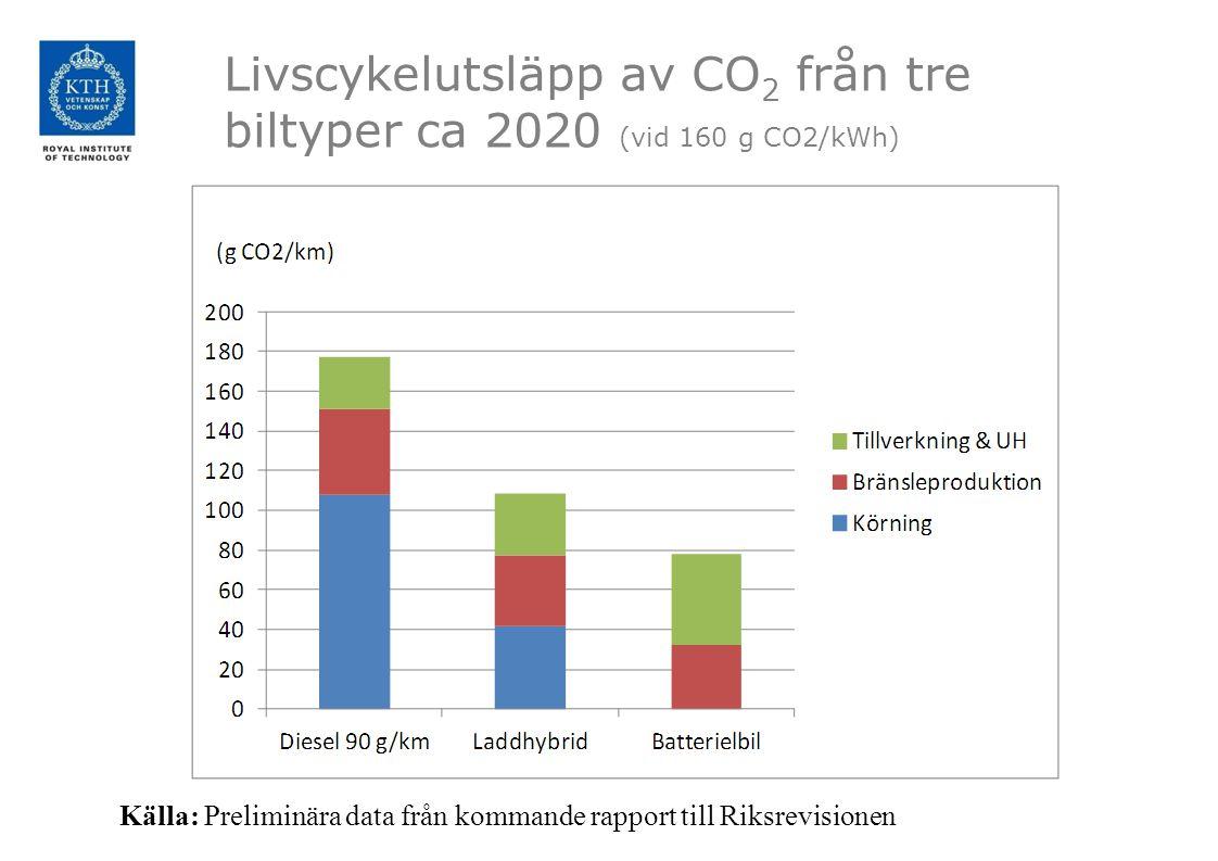 Livscykelutsläpp av CO 2 från tre biltyper ca 2020 (vid 160 g CO2/kWh) Källa: Preliminära data från kommande rapport till Riksrevisionen
