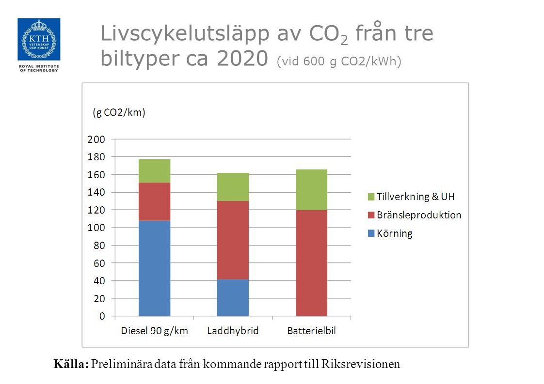 Livscykelutsläpp av CO 2 från tre biltyper ca 2020 (vid 600 g CO2/kWh) Källa: Preliminära data från kommande rapport till Riksrevisionen