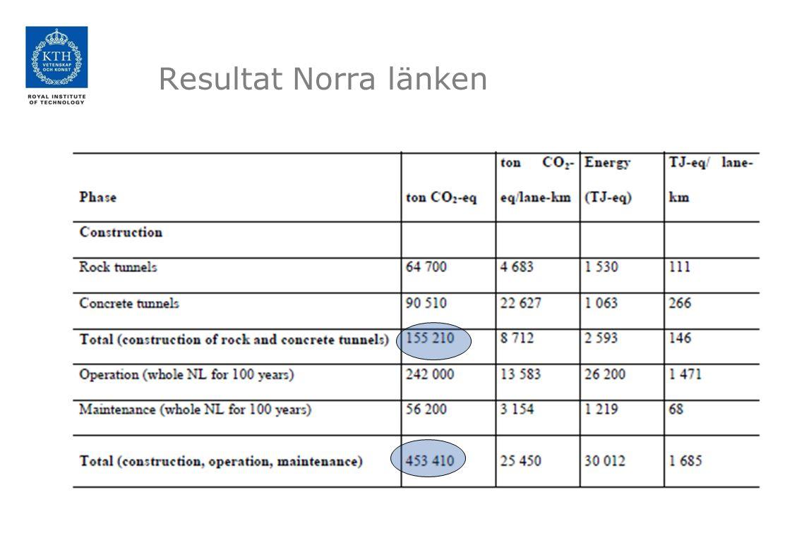 Resultat Norra länken