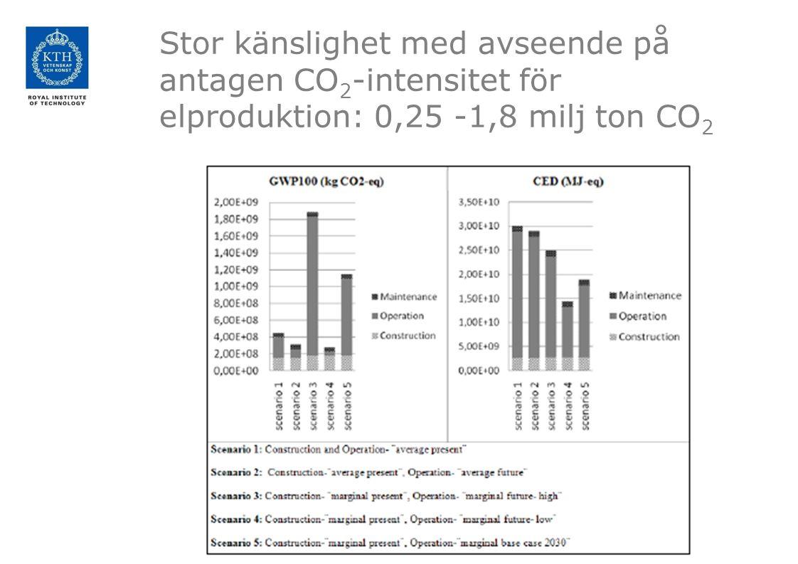 Stor känslighet med avseende på antagen CO 2 -intensitet för elproduktion: 0,25 -1,8 milj ton CO 2