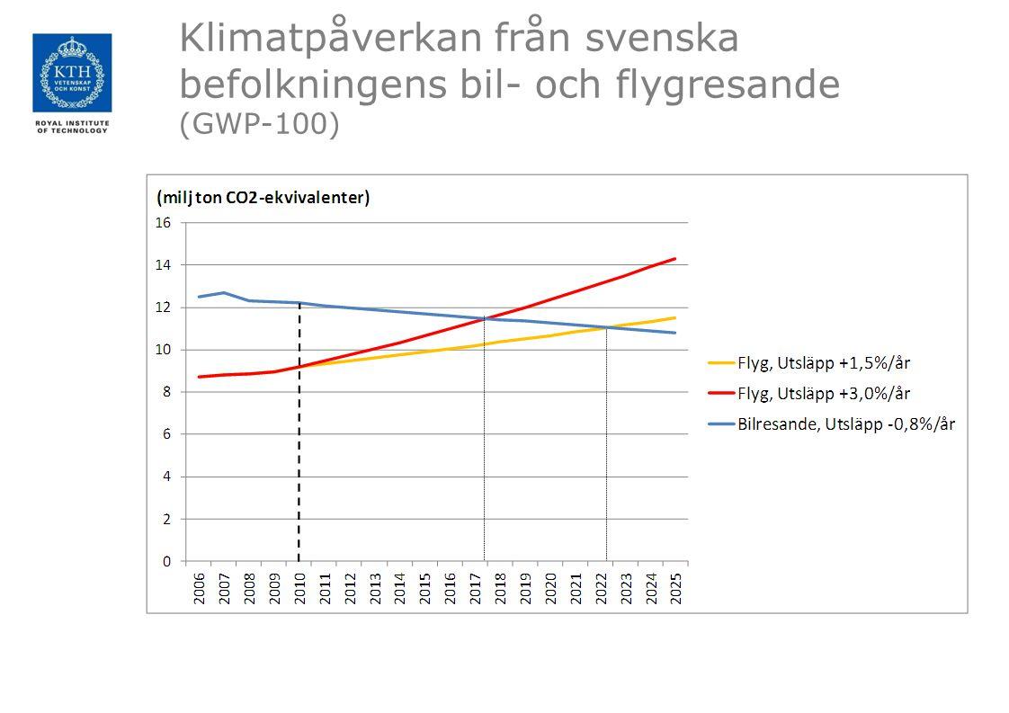 Klimatpåverkan från svenska befolkningens bil- och flygresande (GWP-100)