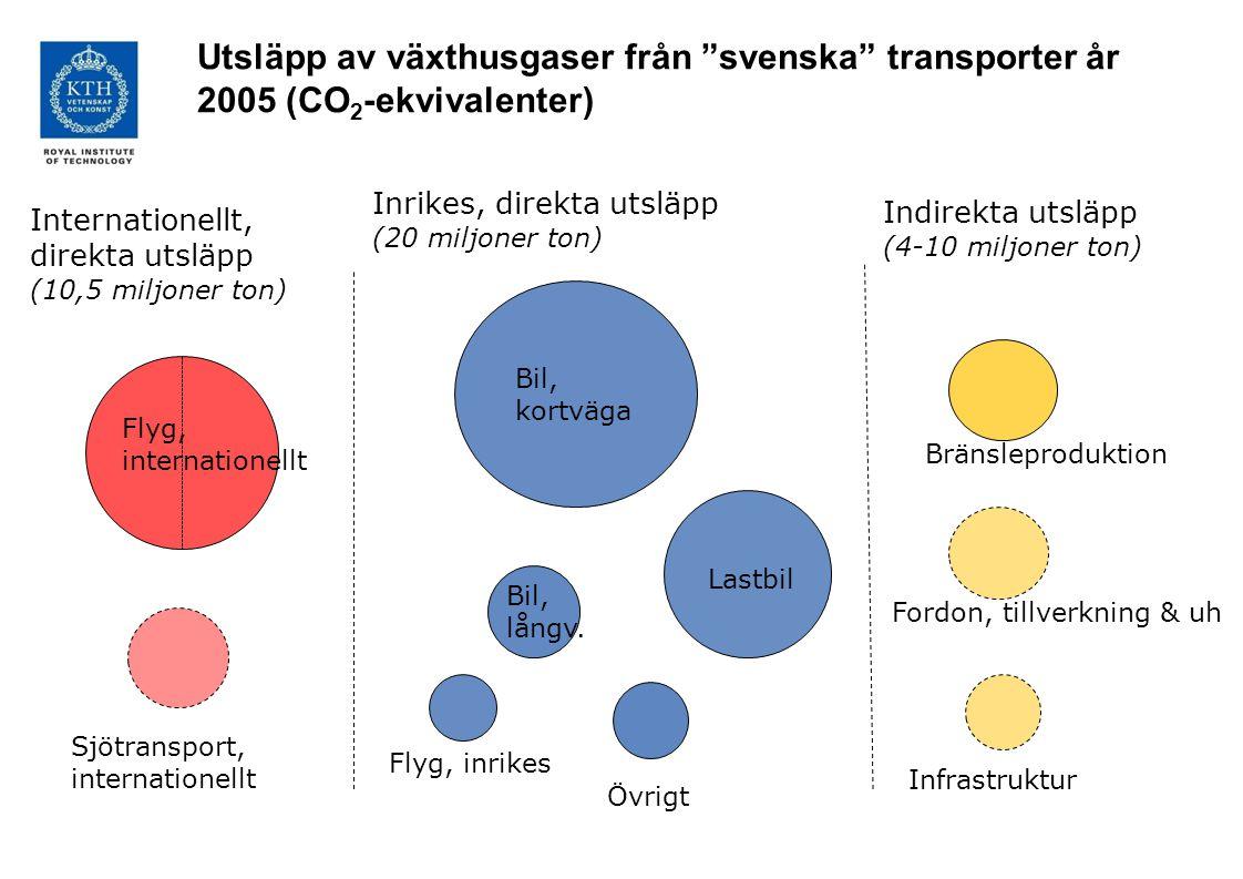 Bil, kortväga Bil, långv. Lastbil Flyg, inrikes Övrigt Inrikes, direkta utsläpp (20 miljoner ton) Flyg, internationellt Sjötransport, internationellt