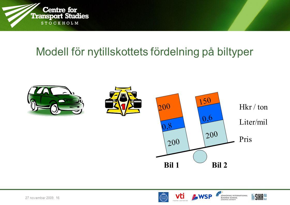 27 november 2009, 16 Modell för nytillskottets fördelning på biltyper Pris Liter/mil Hkr / ton 200 0,6 0,8 200 150 Bil 1Bil 2
