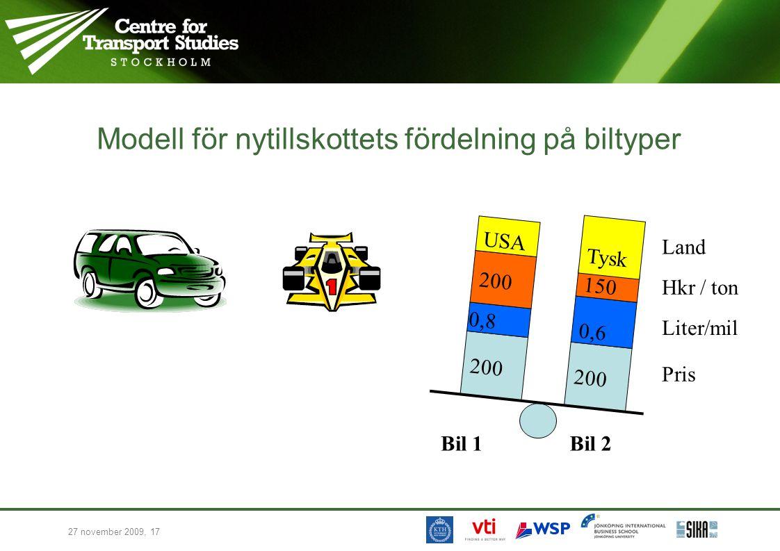 27 november 2009, 17 Modell för nytillskottets fördelning på biltyper Pris Liter/mil Hkr / ton Land 200 0,6 0,8 200 150 USA Tysk Bil 1Bil 2