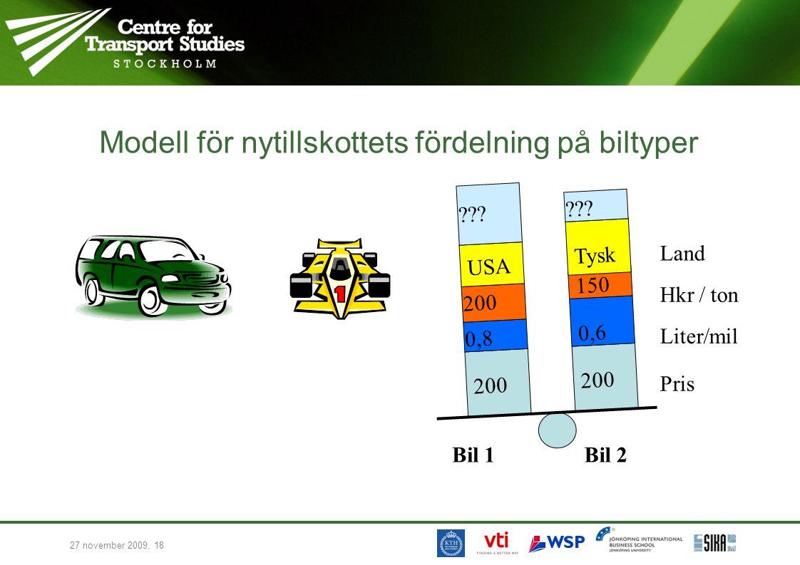 27 november 2009, 18 Modell för nytillskottets fördelning på biltyper Pris Liter/mil Hkr / ton Land Bil 1Bil 2 200 0,6 0,8 200 150 USA Tysk ???