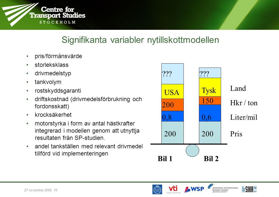 27 november 2009, 19 Signifikanta variabler nytillskottmodellen pris/förmånsvärde storleksklass drivmedelstyp tankvolym rostskyddsgaranti driftskostnad (drivmedelsförbrukning och fordonsskatt) krocksäkerhet motorstyrka i form av antal hästkrafter integrerad i modellen genom att utnyttja resultaten från SP-studien.