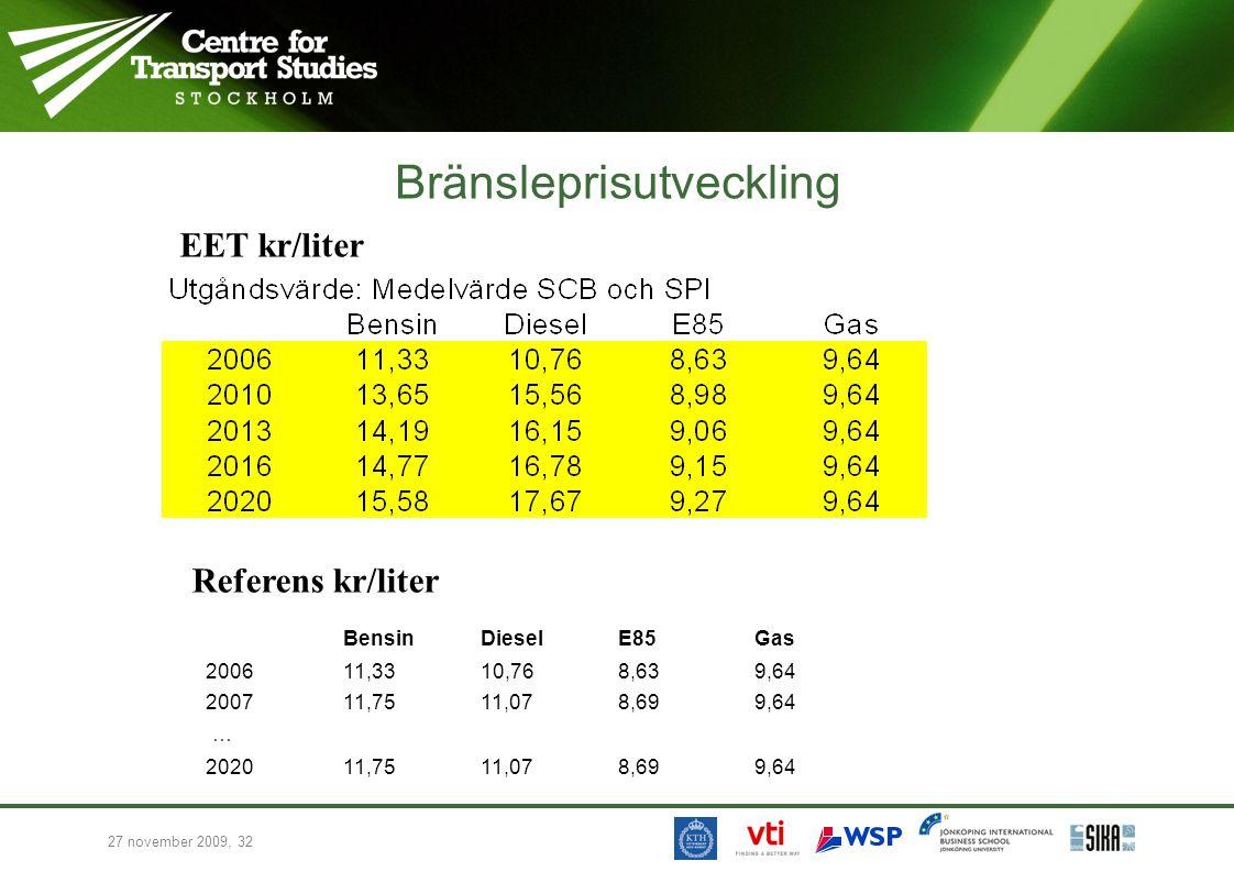27 november 2009, 32 Bränsleprisutveckling EET kr/liter Referens kr/liter BensinDieselE85Gas 200611,3310,768,639,64 200711,7511,078,699,64 … 202011,75