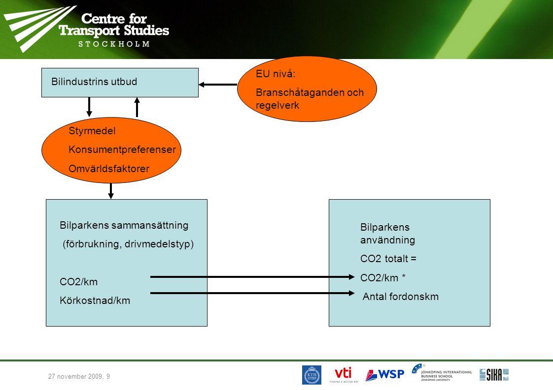 27 november 2009, 10 Det behövs en modell för fordonsparkens sammansättning Dvs.