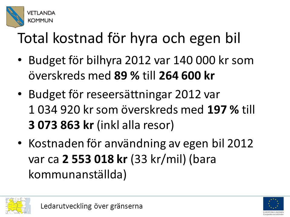 Ledarutveckling över gränserna Total kostnad för hyra och egen bil Budget för bilhyra 2012 var 140 000 kr som överskreds med 89 % till 264 600 kr Budget för reseersättningar 2012 var 1 034 920 kr som överskreds med 197 % till 3 073 863 kr (inkl alla resor) Kostnaden för användning av egen bil 2012 var ca 2 553 018 kr (33 kr/mil) (bara kommunanställda)