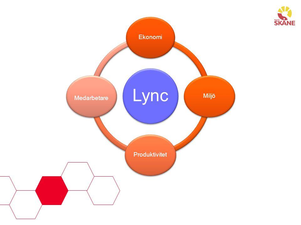 Lync Ekonomi Miljö Produktivitet Medarbetare