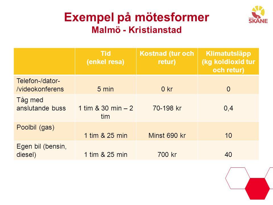 Exempel på mötesformer Malmö - Kristianstad Tid (enkel resa) Kostnad (tur och retur) Klimatutsläpp (kg koldioxid tur och retur) Telefon-/dator- /video