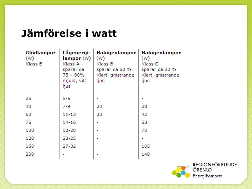 Jämförelse i watt