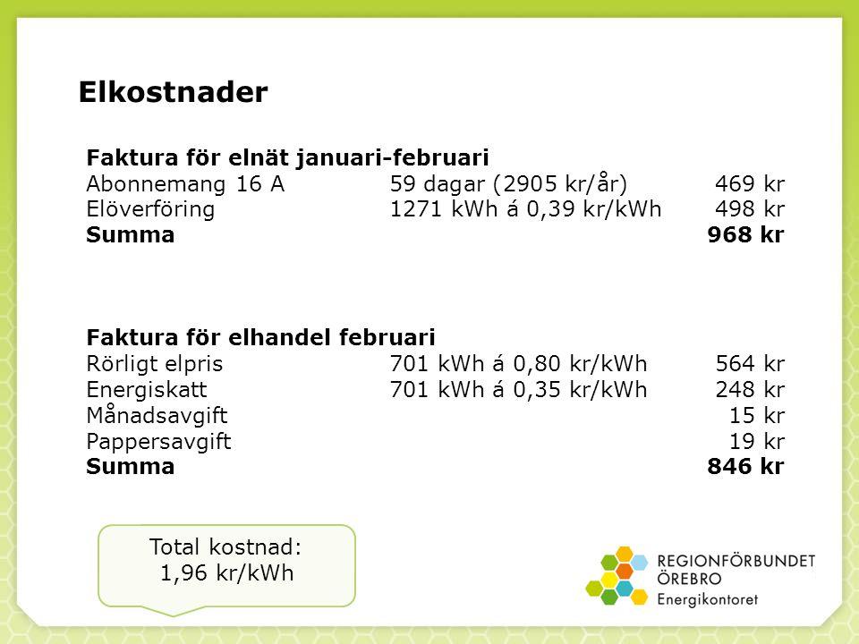 Elkostnader Faktura för elnät januari-februari Abonnemang 16 A59 dagar (2905 kr/år)469 kr Elöverföring1271 kWh á 0,39 kr/kWh 498 kr Summa968 kr Faktura för elhandel februari Rörligt elpris701 kWh á 0,80 kr/kWh564 kr Energiskatt701 kWh á 0,35 kr/kWh248 kr Månadsavgift15 kr Pappersavgift19 kr Summa846 kr Total kostnad: 1,96 kr/kWh