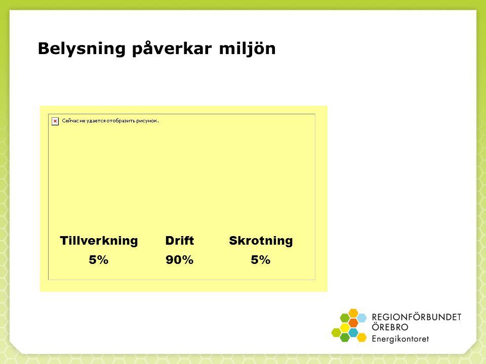 Belysning påverkar miljön Drift 90% Skrotning 5% Tillverkning 5%