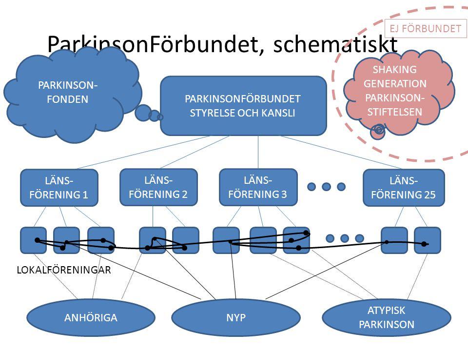 ParkinsonFörbundet, schematiskt PARKINSONFÖRBUNDET STYRELSE OCH KANSLI LÄNS- FÖRENING 2 LÄNS- FÖRENING 1 LÄNS- FÖRENING 3 LÄNS- FÖRENING 25 LOKALFÖREN