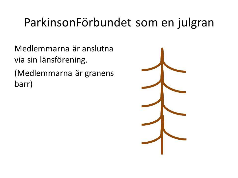 ParkinsonFörbundet som en julgran Medlemmarna är anslutna via sin länsförening. (Medlemmarna är granens barr)