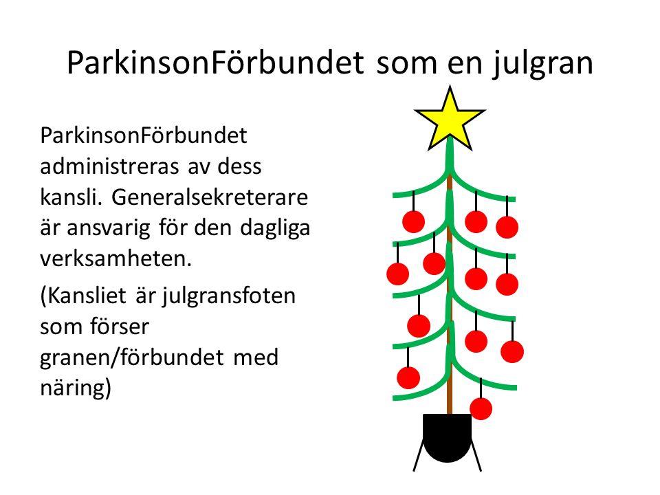 ParkinsonFörbundet som en julgran ParkinsonFörbundet administreras av dess kansli. Generalsekreterare är ansvarig för den dagliga verksamheten. (Kansl