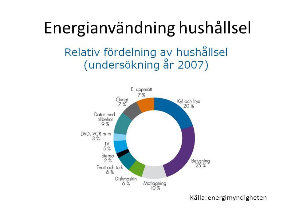 Energianvändning hushållsel Källa: energimyndigheten