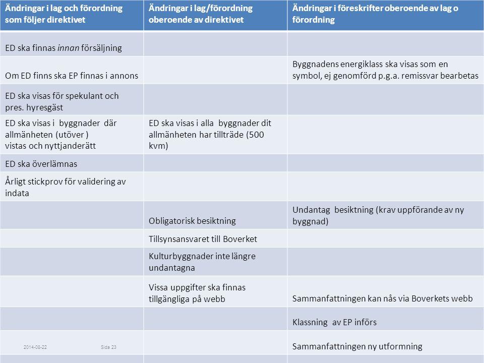 Ändringar i lag och förordning som följer direktivet Ändringar i lag/förordning oberoende av direktivet Ändringar i föreskrifter oberoende av lag o fö