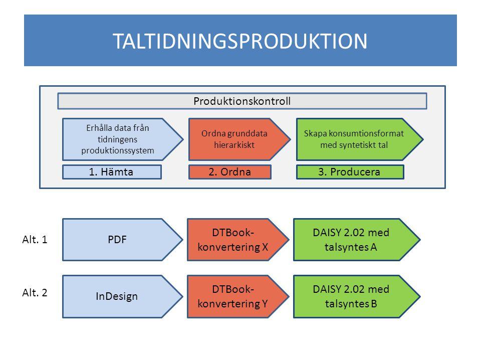TALTIDNINGSPRODUKTION Erhålla data från tidningens produktionssystem Ordna grunddata hierarkiskt Skapa konsumtionsformat med syntetiskt tal 1.