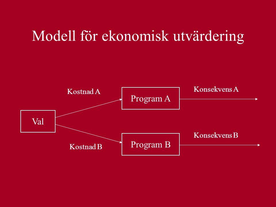 Modell för ekonomisk utvärdering Val Program A Program B Kostnad A Kostnad B Konsekvens B Konsekvens A
