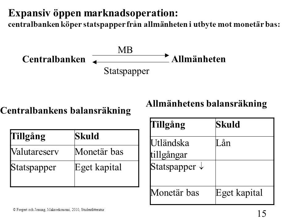 © Fregert och Jonung, Makroekonomi, 2010, Studentlitteratur 15 Expansiv öppen marknadsoperation: centralbanken köper statspapper från allmänheten i ut