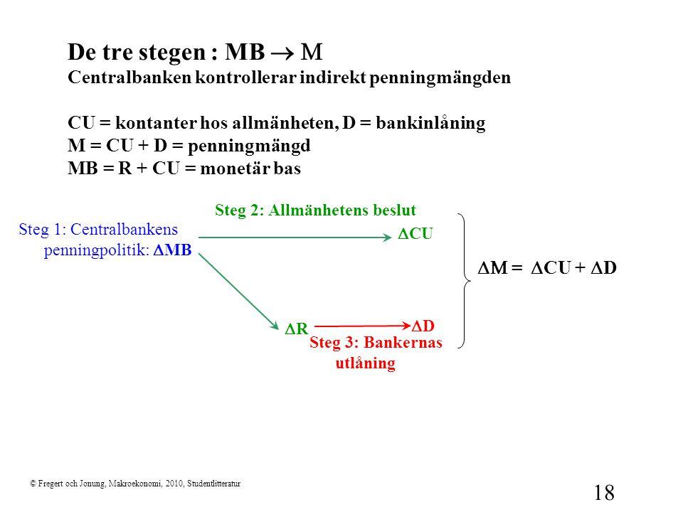 © Fregert och Jonung, Makroekonomi, 2010, Studentlitteratur 18 De tre stegen : MB  Centralbanken kontrollerar indirekt penningmängden CU = kontante