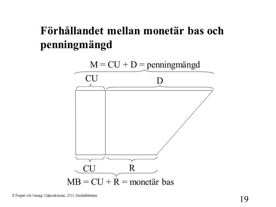 © Fregert och Jonung, Makroekonomi, 2010, Studentlitteratur 19 Förhållandet mellan monetär bas och penningmängd D CU R M = CU + D = penningmängd MB =