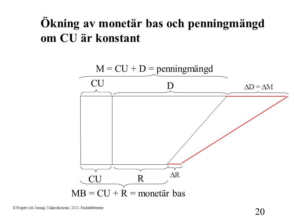 © Fregert och Jonung, Makroekonomi, 2010, Studentlitteratur 20 Ökning av monetär bas och penningmängd om CU är konstant D CU R M = CU + D = penningmän