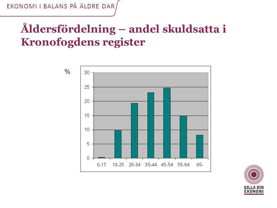 Åldersfördelning – andel skuldsatta i Kronofogdens register % EKONOMI I BALANS PÅ ÄLDRE DAR