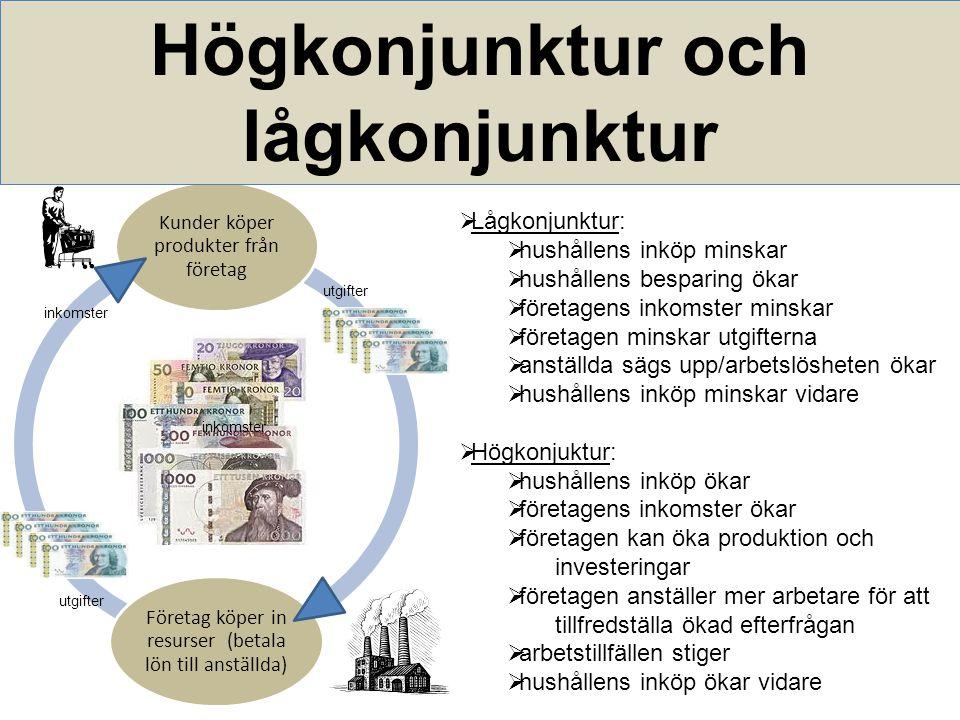 Kunder köper produkter från företag Företag köper in resurser (betala lön till anställda) Högkonjunktur och lågkonjunktur  Lågkonjunktur:  hushållens inköp minskar  hushållens besparing ökar  företagens inkomster minskar  företagen minskar utgifterna  anställda sägs upp/arbetslösheten ökar  hushållens inköp minskar vidare  Högkonjuktur:  hushållens inköp ökar  företagens inkomster ökar  företagen kan öka produktion och investeringar  företagen anställer mer arbetare för att tillfredställa ökad efterfrågan  arbetstillfällen stiger  hushållens inköp ökar vidare inkomster utgifter