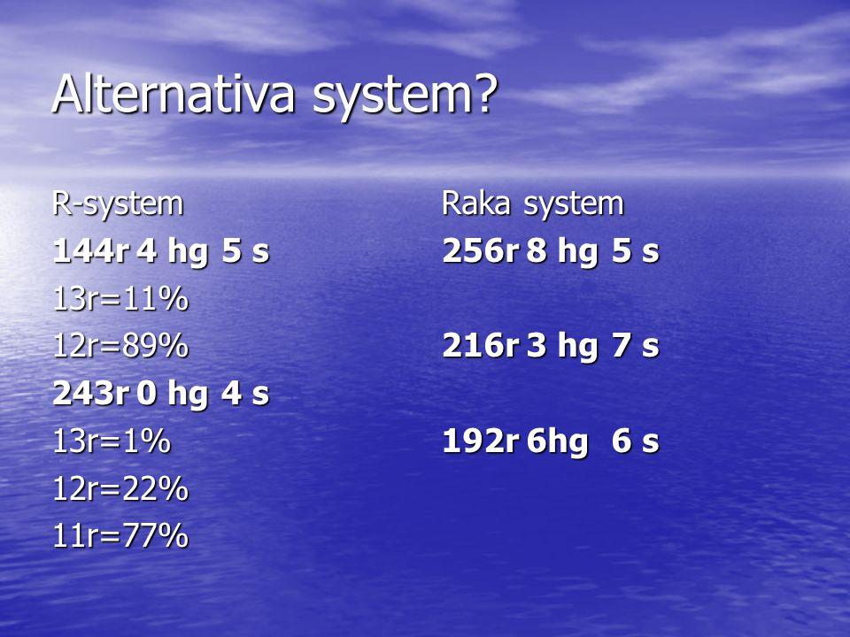 System? 224r4 hg3 s 2U80% 3 U29%67% 4 U34%62% 5 U53%44% 464r4hg2s 2U0% 3U80% 4U30%66% 5U35%61% 253 2hg3s 2U0% 3U70% 4U26%67% 5U31%65% 274 6hg2s 2U0% 3