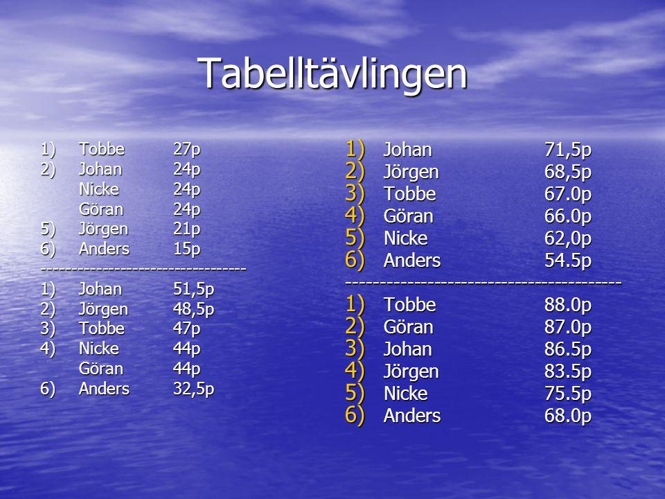 INBÖRDES TÄVLING 1) Anders13 p 2) Nicke12 p 3) Göran11 p 4) Johan10 p 5) Tobbe 6 p 6) Jörgen 5 p