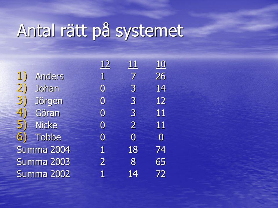 Tabelltävling omg 5 & 6 1) Tobbe101p Göran101p 3) Johan98.5p 4) Jörgen93.5p 5) Nicke84.5p 6) Anders77.0p 1) Göran108p 2) Tobbe106.5p 3) Johan104p 4) Jörgen98.5p 5) Nicke89.0p 6) Anders81.5p