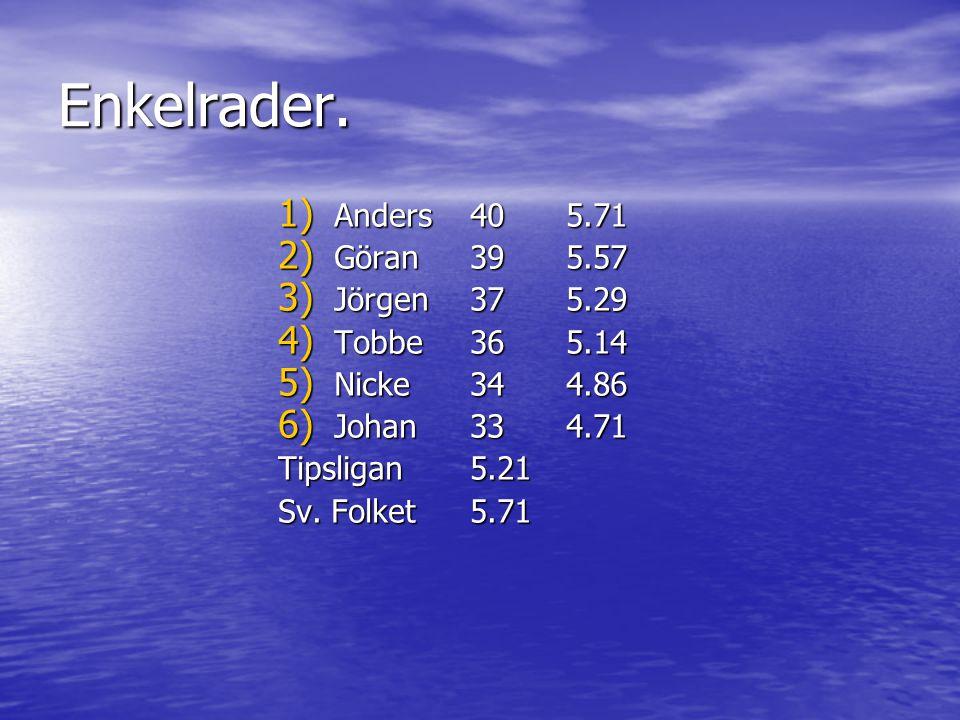 Antal säkra samt halvgarderade Säkra (18)Halv (24) 1) Johan1422 2) Jörgen1520 3) Anders1319 4) Nicke1220 5) Göran1218 6) Tobbe1117 71,3%80,5%