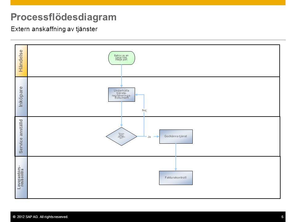 ©2012 SAP AG. All rights reserved.5 Processflödesdiagram Extern anskaffning av tjänster Inköpare Service anställd Händelse Leverantörs- reskontra Tjän