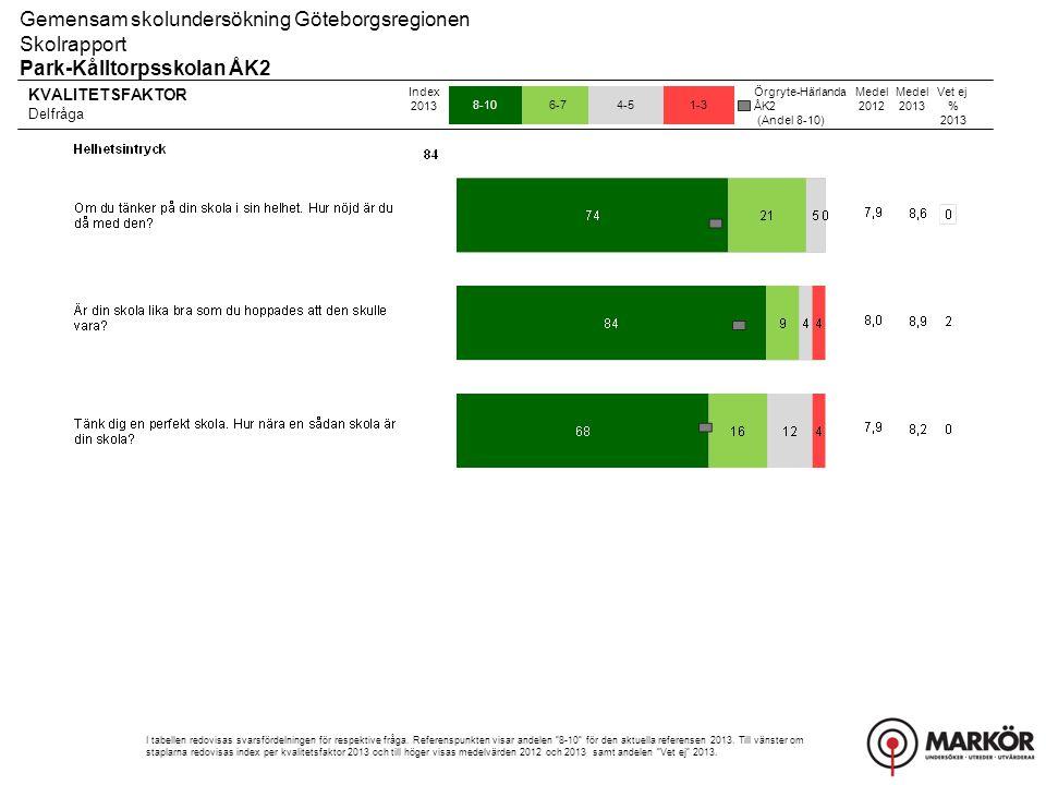 KVALITETSFAKTOR Delfråga 8-106-74-51-3 Gemensam skolundersökning Göteborgsregionen Skolrapport Park-Kålltorpsskolan ÅK2 Index 2013 I tabellen redovisas svarsfördelningen för respektive fråga.