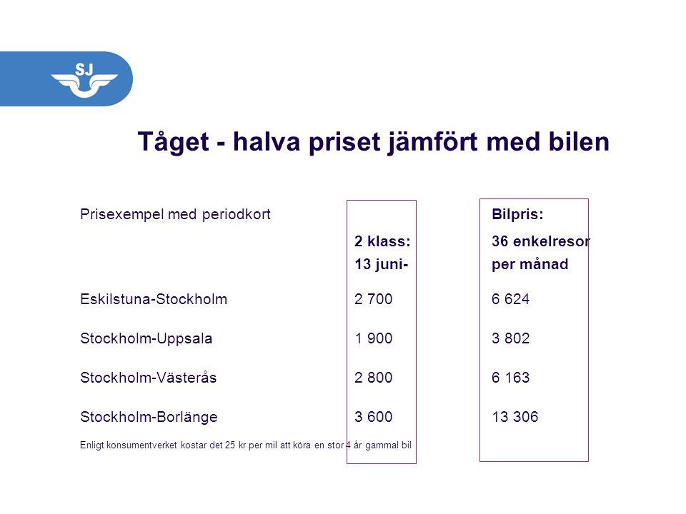 Tåget - halva priset jämfört med bilen Prisexempel med periodkortBilpris: 2 klass:36 enkelresor 13 juni-per månad Eskilstuna-Stockholm2 7006 624 Stock