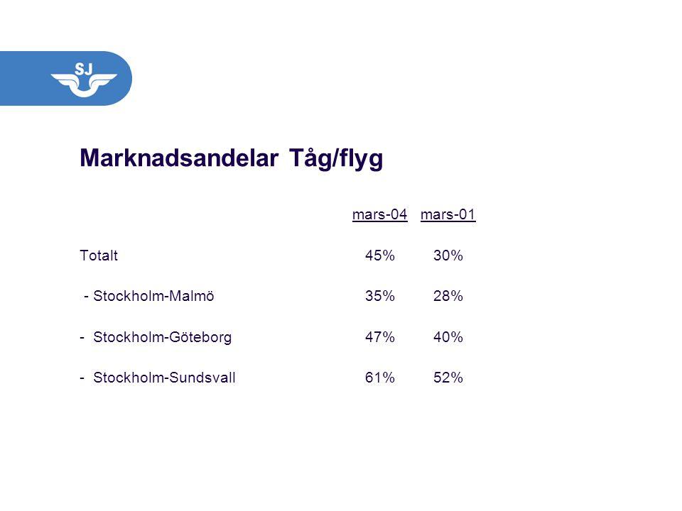 Marknadsandelar Tåg/flyg mars-04mars-01 Totalt 45% 30% - Stockholm-Malmö 35% 28% - Stockholm-Göteborg 47% 40% - Stockholm-Sundsvall 61% 52%
