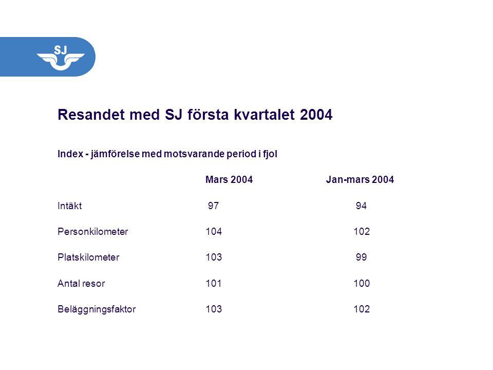 Resandet med SJ första kvartalet 2004 Index - jämförelse med motsvarande period i fjol Mars 2004 Jan-mars 2004 Intäkt 97 94 Personkilometer104102 Plat