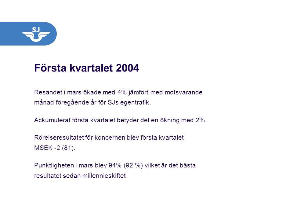 Första kvartalet 2004 Resandet i mars ökade med 4% jämfört med motsvarande månad föregående år för SJs egentrafik. Ackumulerat första kvartalet betyde