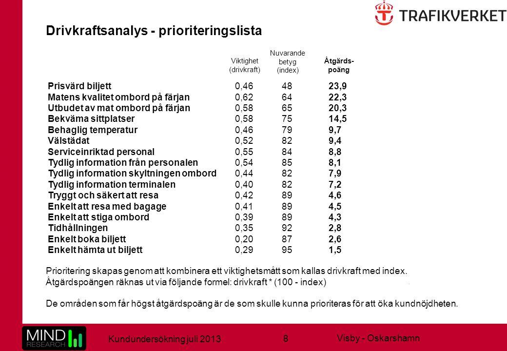 8 Kundundersökning juli 2013 Visby - Oskarshamn Prioritering skapas genom att kombinera ett viktighetsmått som kallas drivkraft med index. Åtgärdspoän