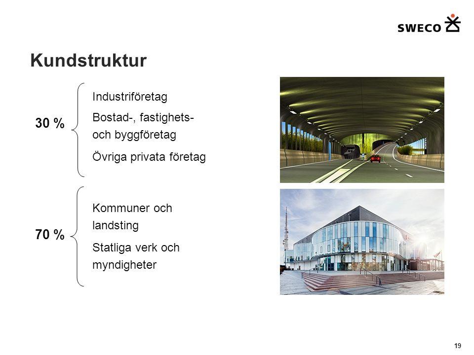 Kundstruktur 19 Industriföretag Bostad-, fastighets- och byggföretag Övriga privata företag Kommuner och landsting Statliga verk och myndigheter 30 % 70 %