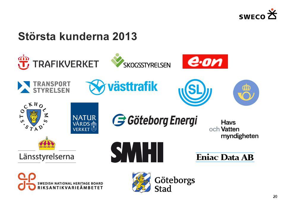 Största kunderna 2013 20