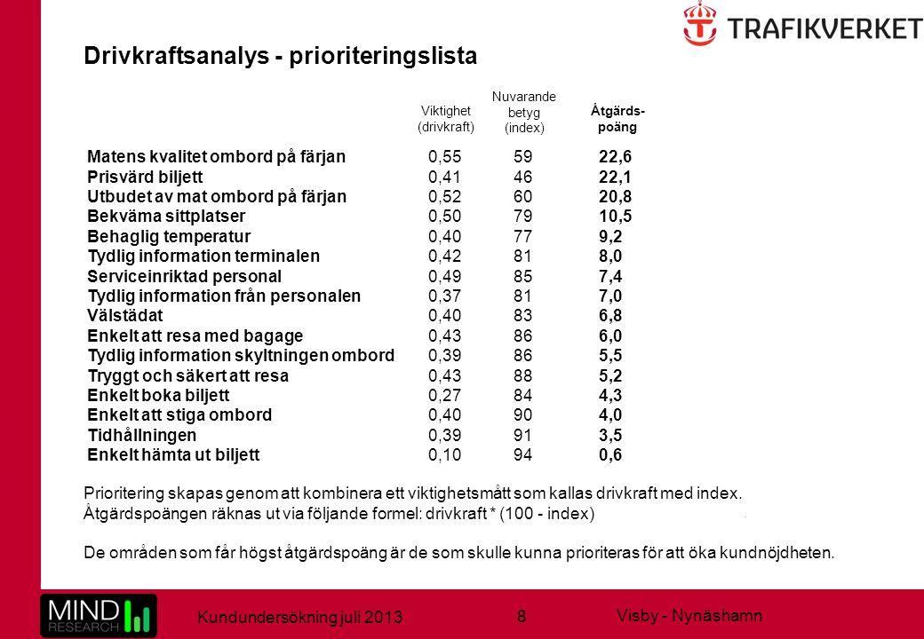 8 Kundundersökning juli 2013 Visby - Nynäshamn Prioritering skapas genom att kombinera ett viktighetsmått som kallas drivkraft med index. Åtgärdspoäng