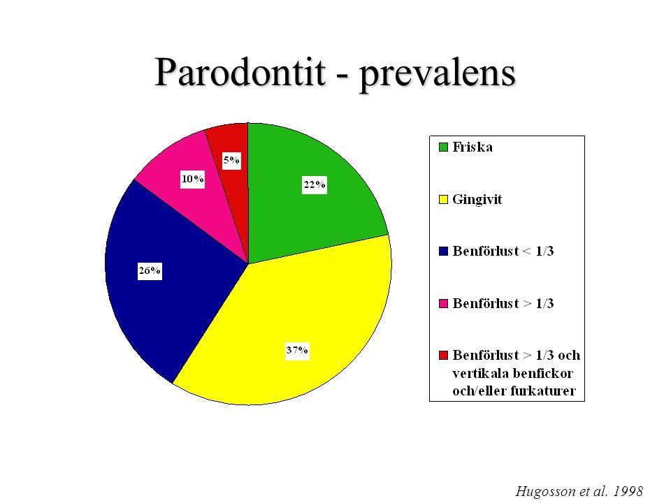 Prevalens av parodontit 30-års uppföljningar Trend att parodontala sjukdomar minskar –Gingivit och mild/moderat parodontit –OBS.