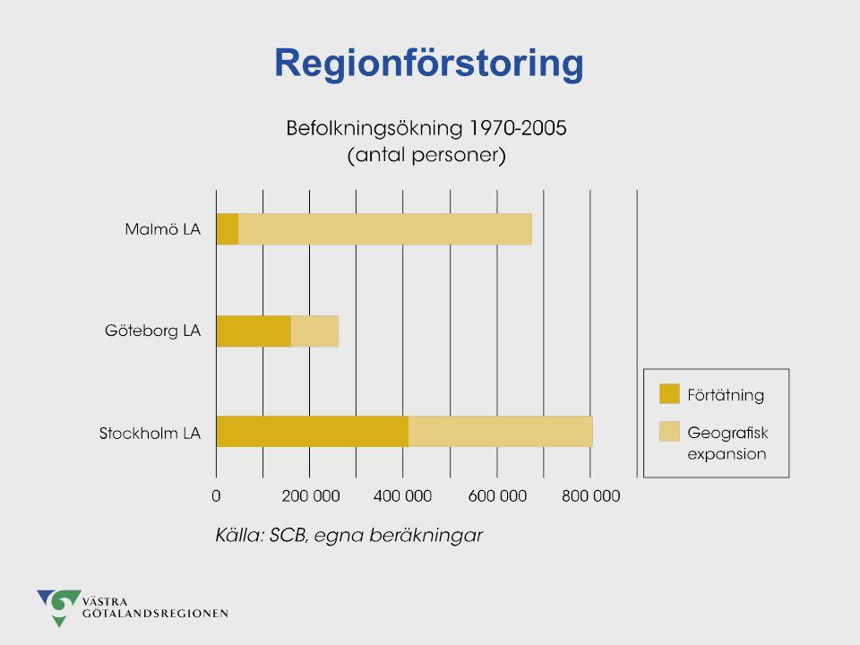 Regionförstoring